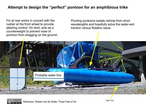 Pivoting pontoons